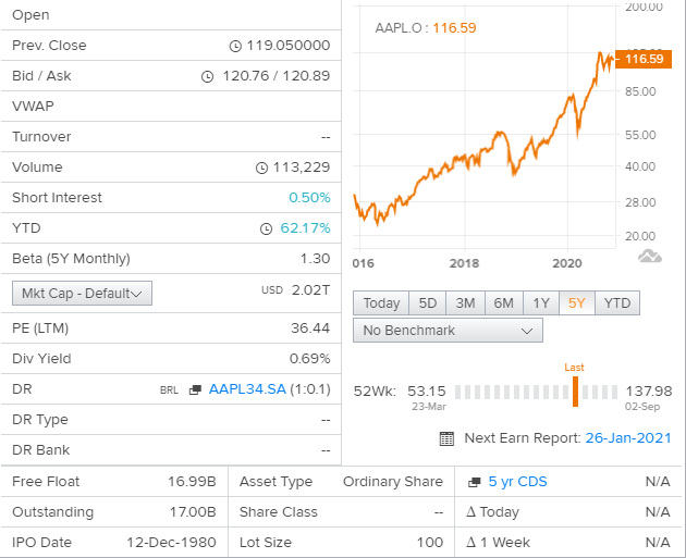Apple (NASDAQ:AAPL) Metastock Technicals and Charts - Live Trading News